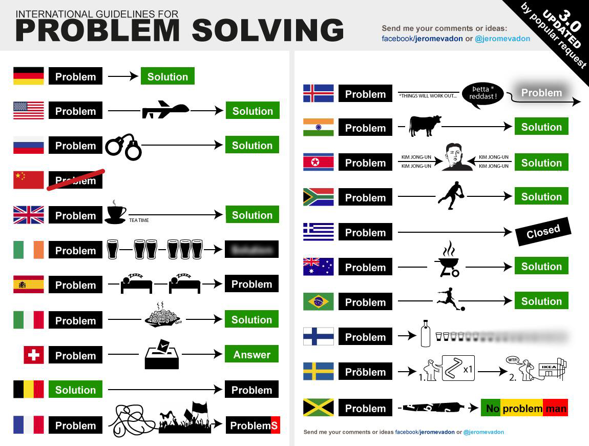 Guidline for problem solving